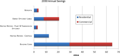 2030 Annual Energy Savings in Mtce