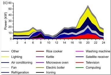 Power use in Ghana, kilowatts by hour